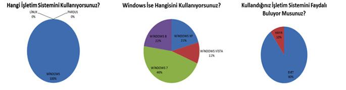 işletim sistemi, İşletim Sistemleri