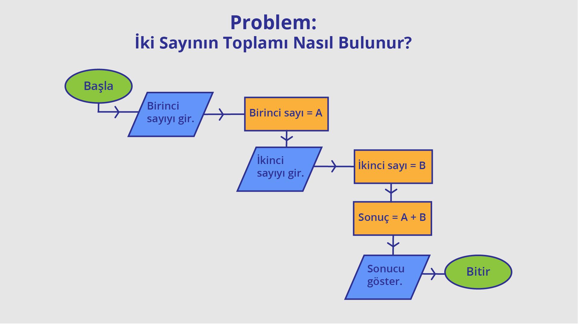 İki sayının toplamı nedir? problemi akış diyagramı örneği