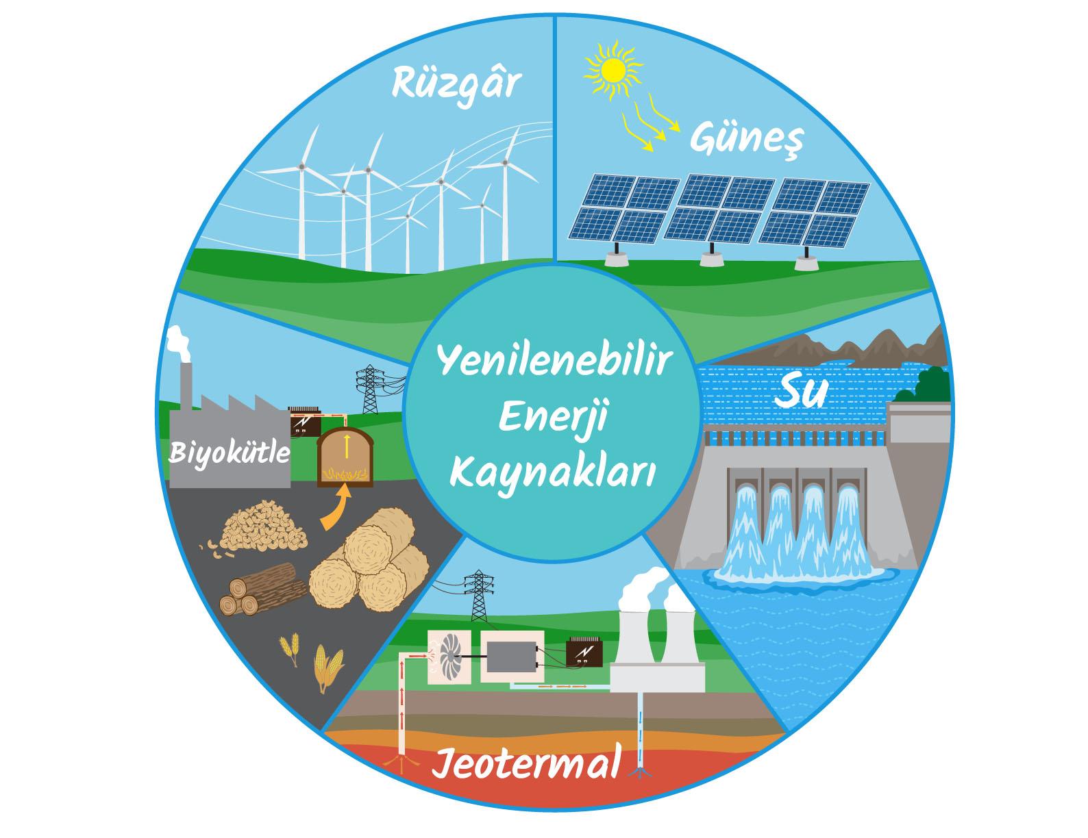 data-cke-saved-src=http://www.bilimgenc.tubitak.gov.tr/sites/default/files/alternatif_enerji_kaynaklari_ve_turkiye_yenilenebilir_enerji_cesitleri.jpg