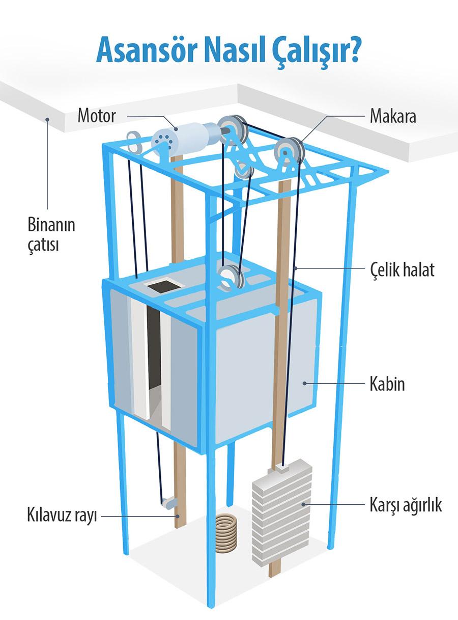asansör nasıl çalışır
