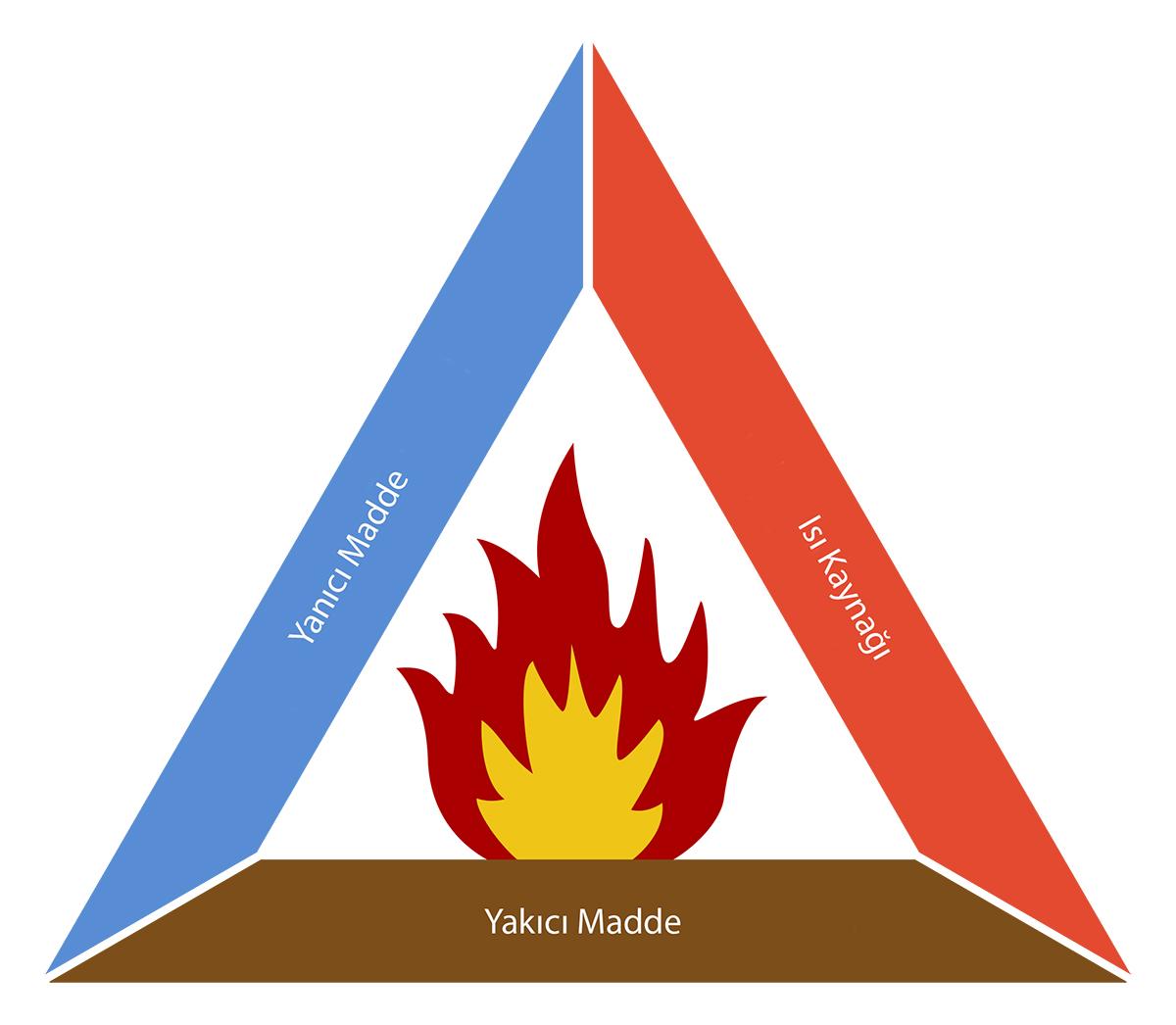 Yanma olayı için yanıcı maddeye, yakıcı maddeye ve ısı kaynağına ihtiyaç vardır.