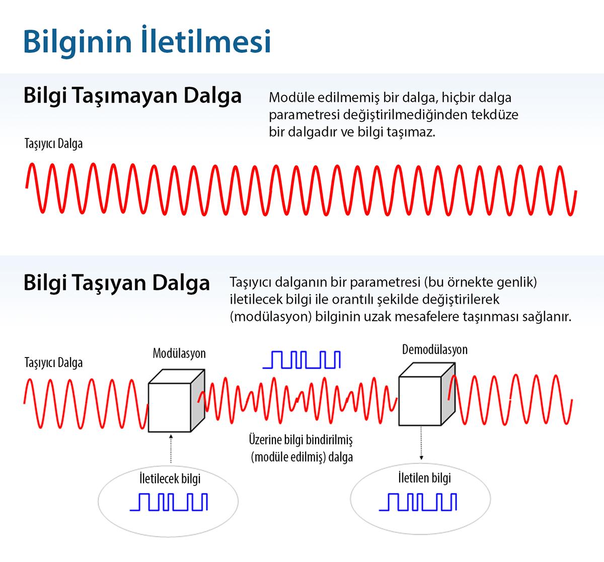 Bilgi taşıyan dalga ve bilgi taşımayan dalga