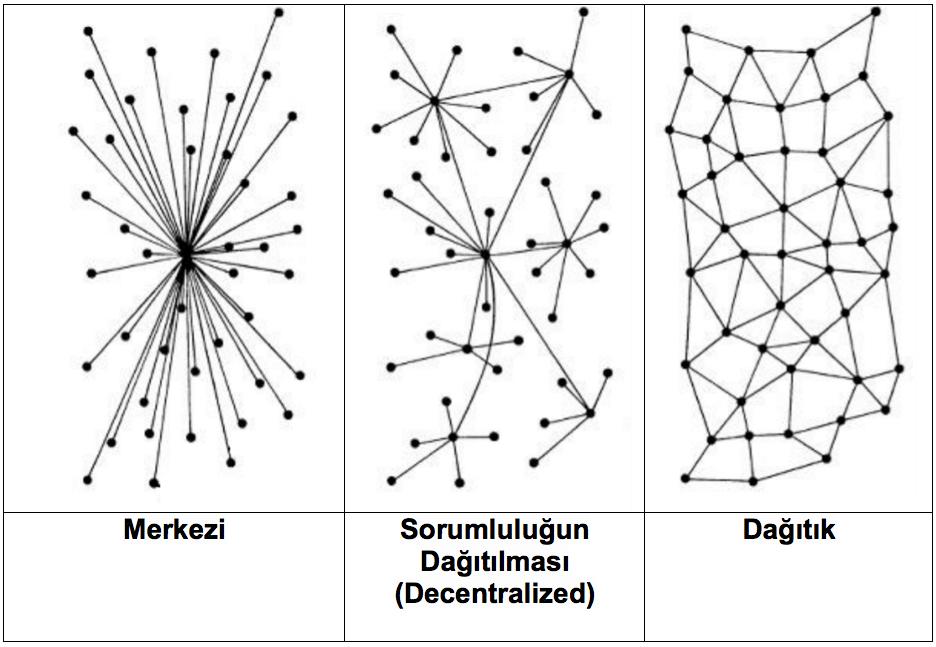 Dağıtık ağ sistemi yapısı