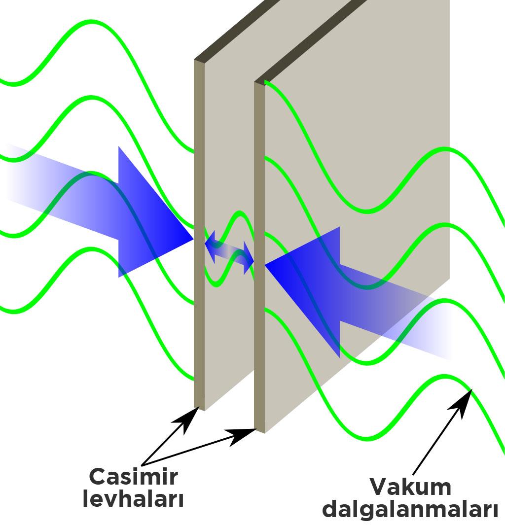 data-cke-saved-src=http://www.bilimgenc.tubitak.gov.tr/sites/default/files/casimir_levhalari.jpg