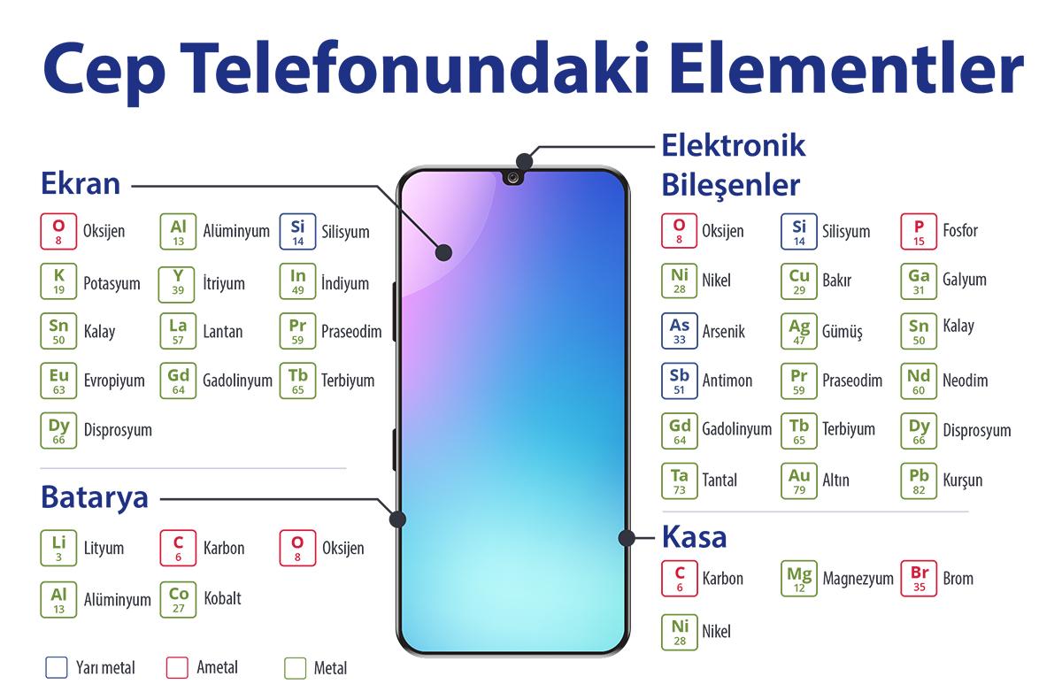 Cep telefonunda bulunan elementler