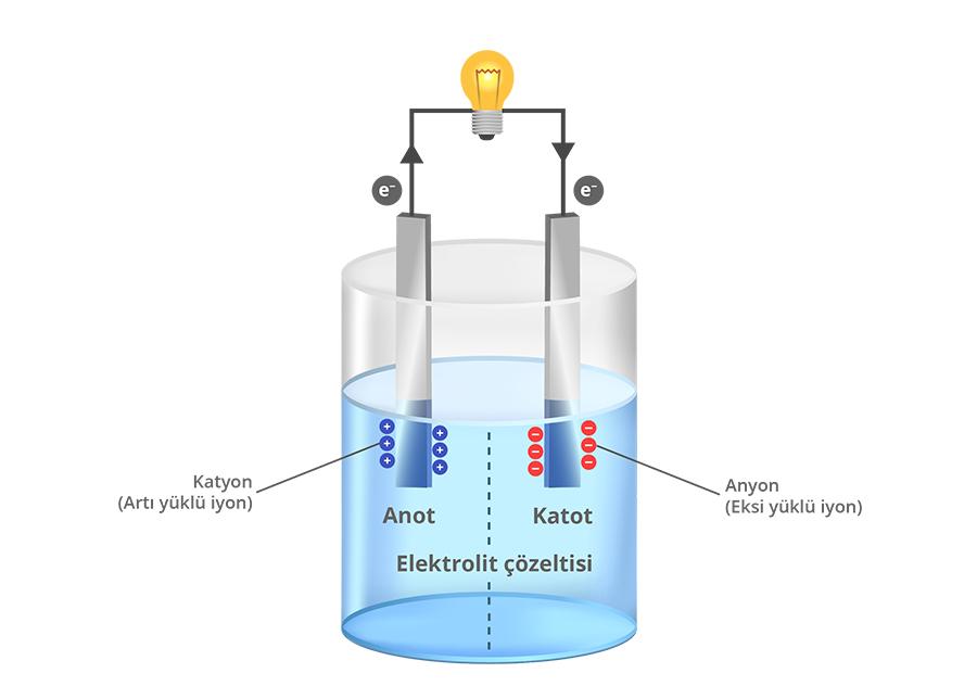 Elektrokimyasal hücre