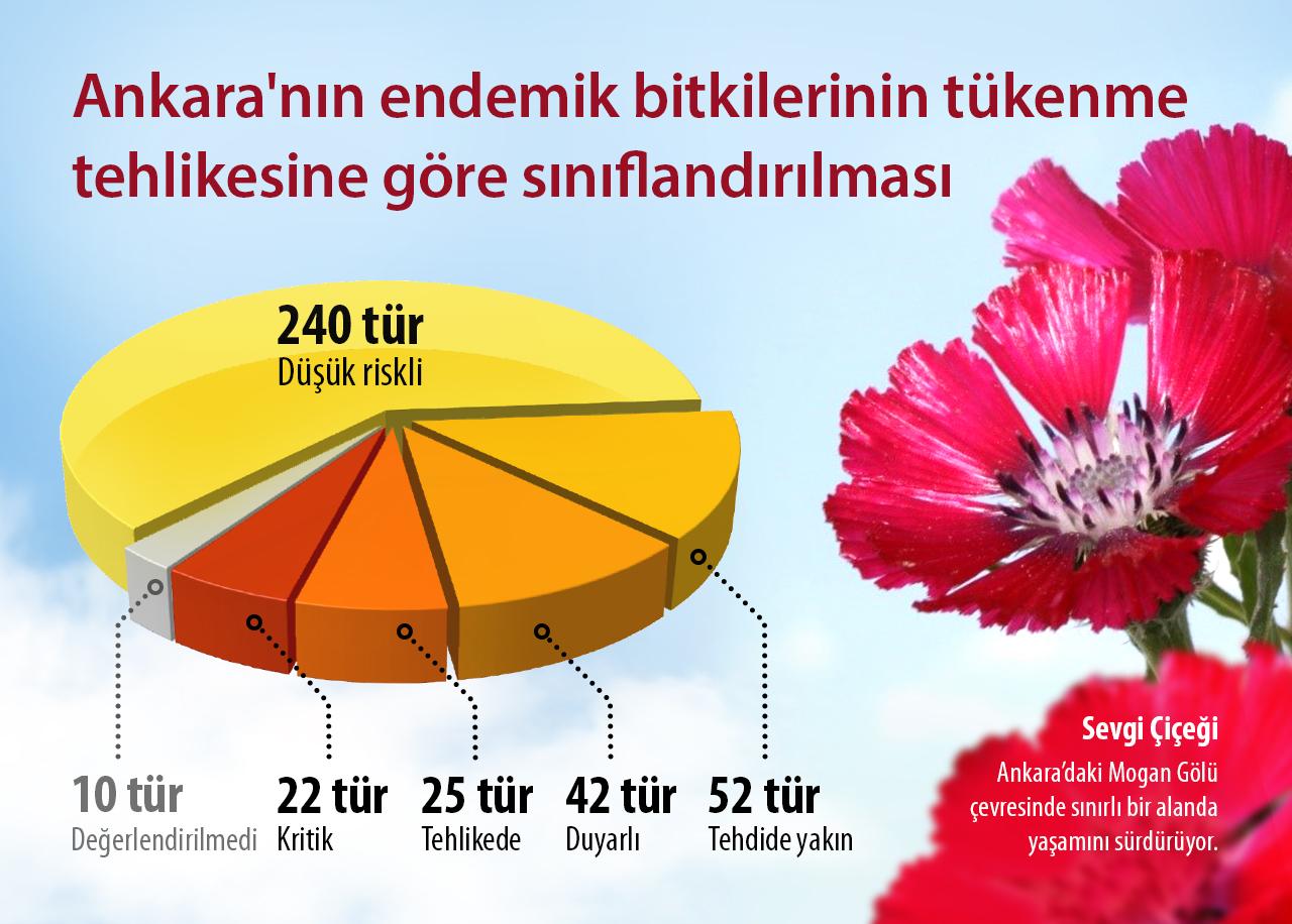 data-cke-saved-src=http://www.bilimgenc.tubitak.gov.tr/sites/default/files/endemik.jpg