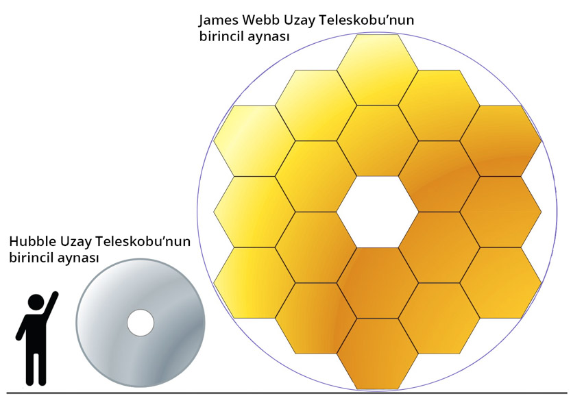 data-cke-saved-src=https://bilimgenc.tubitak.gov.tr/sites/default/files/hubble_uzay_teleskobunun_halefi-_james_webb_uzay_teleskobu_birinci_aynasi.jpg
