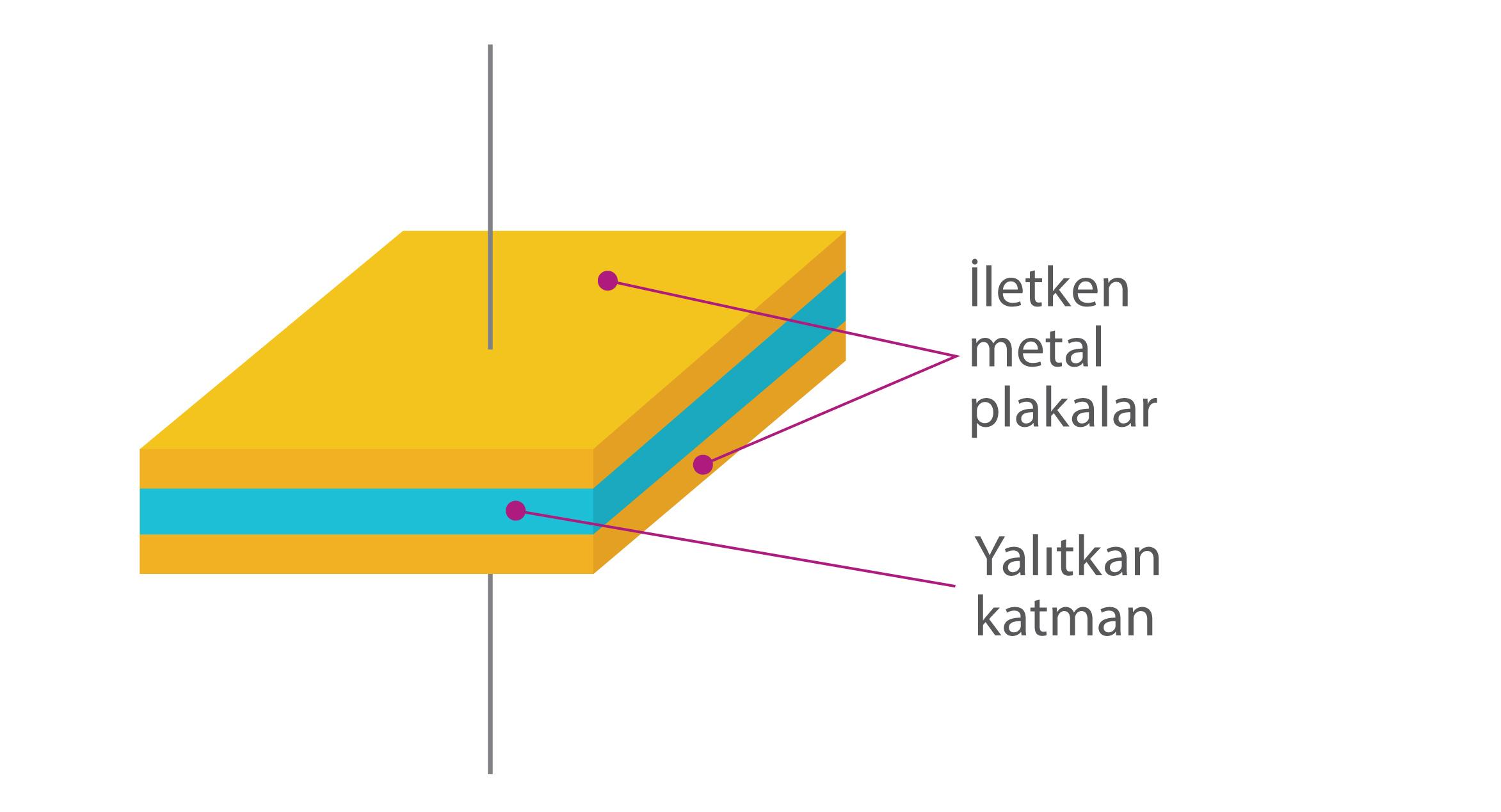 data-cke-saved-src=http://www.bilimgenc.tubitak.gov.tr/sites/default/files/kapasitorler_yalitkanlar.jpg
