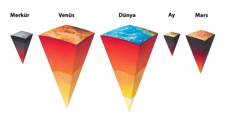 Kayaç Gezegnlerin İç Yapısı