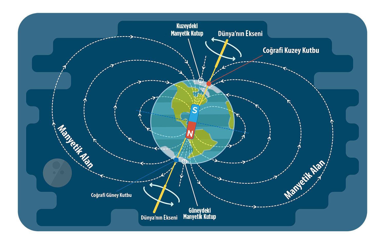 Dünya'nın magnetik ve coğrafi kutupları