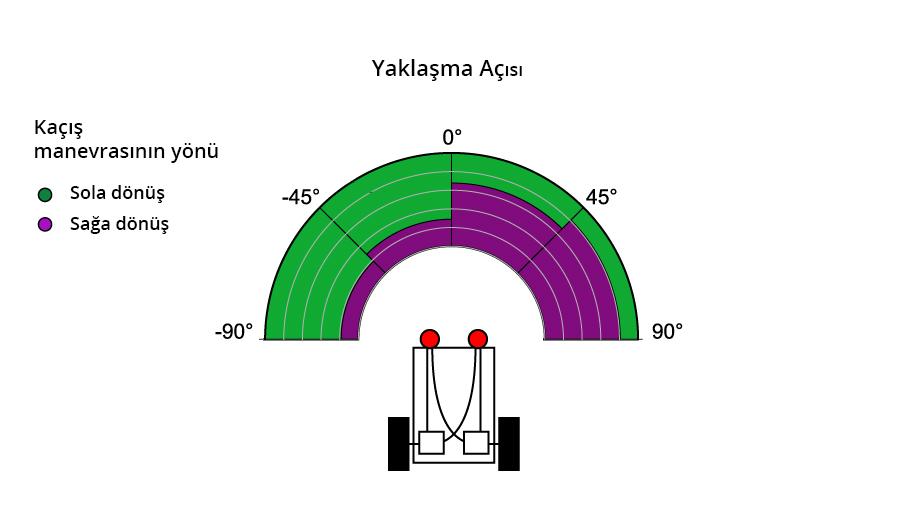 Meyve sineklerinden ilham alan sürücüsüz araç sistemi simülasyonu