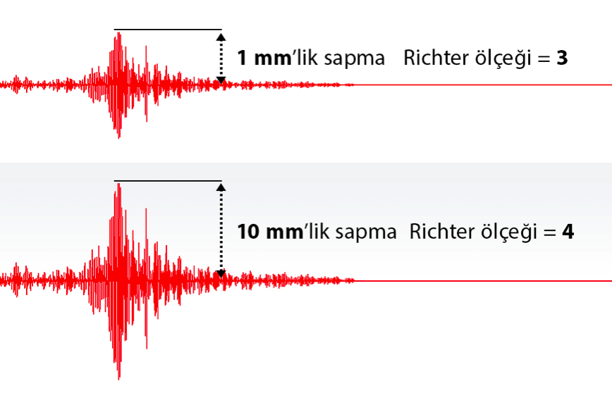 data-cke-saved-src=http://www.bilimgenc.tubitak.gov.tr/sites/default/files/richter_olcegi_ve_sismik_sapmalar.png