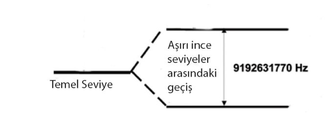 data-cke-saved-src=http://bilimgenc.tubitak.gov.tr/sites/default/files/saniye.png