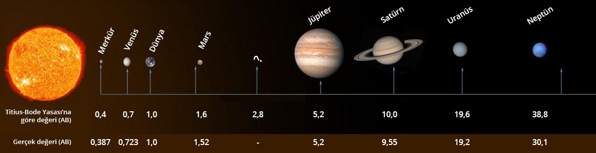 güneş sistemi gezegenler titius-bode yasası
