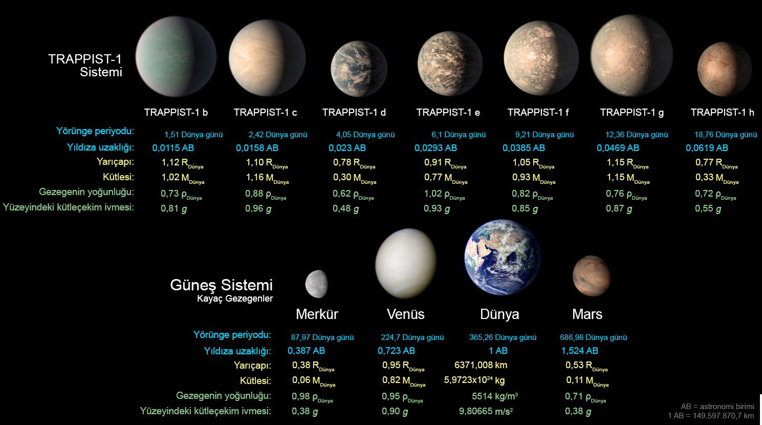 TRAPPIST-1 Gezegenlerinde Su Bulunuyor Olabilir