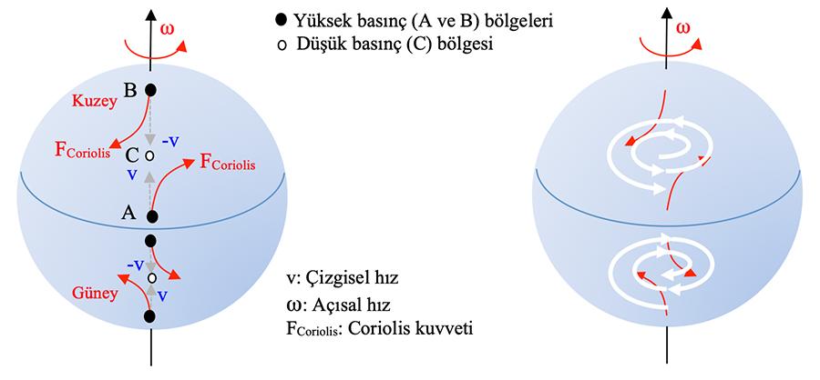 tropikal_ruzgarlar_coriolis_kuvveti-1