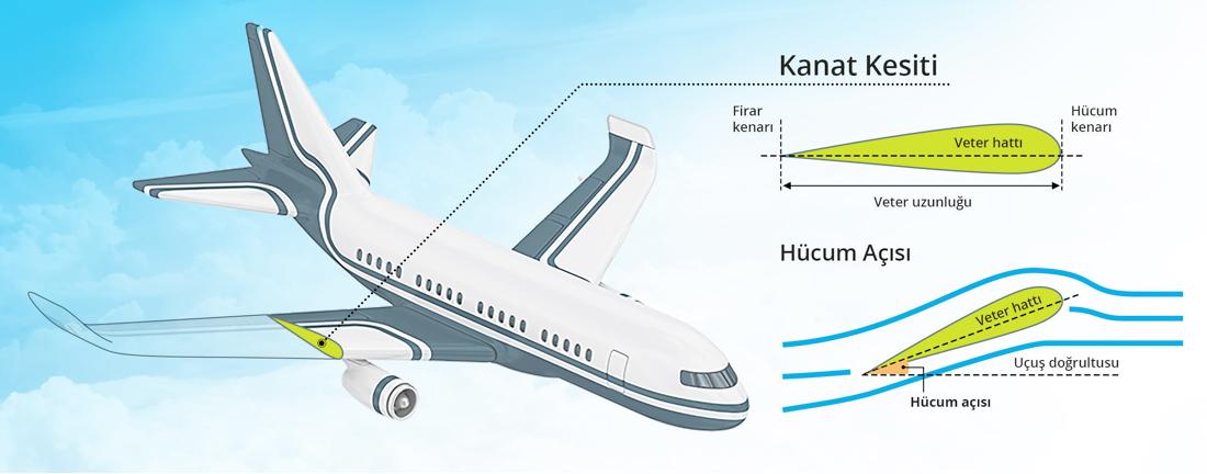 Uçaklar nasıl uçar? Uçaklar nasıl havada hareket eder?