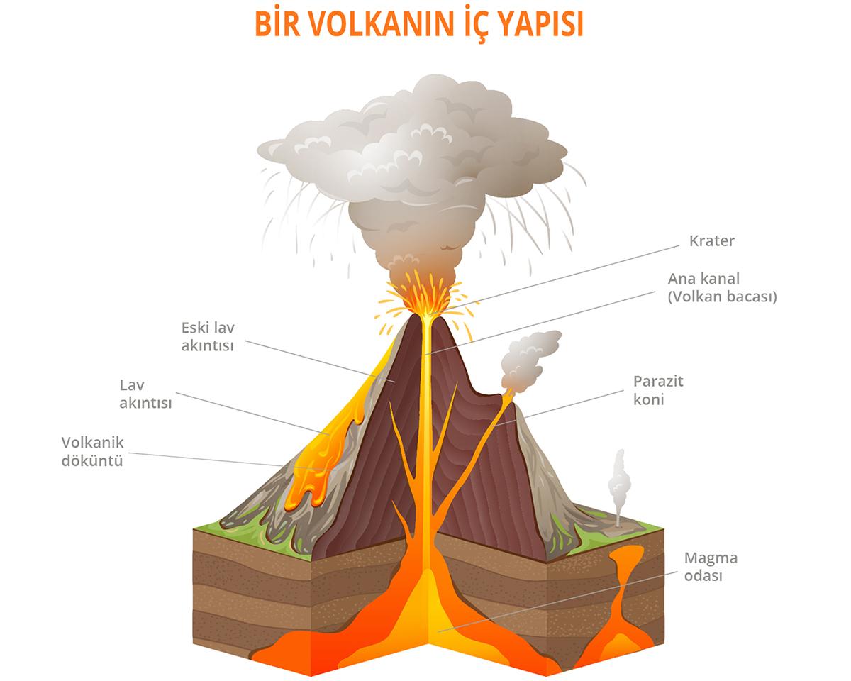 Bir volkanın iç yapısı
