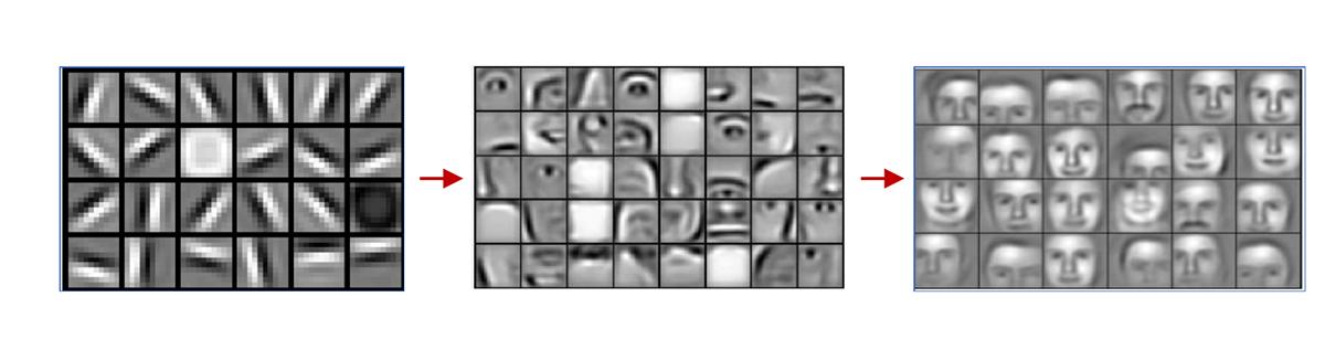 Derin öğrenme yöntemi ile yüz tanıma